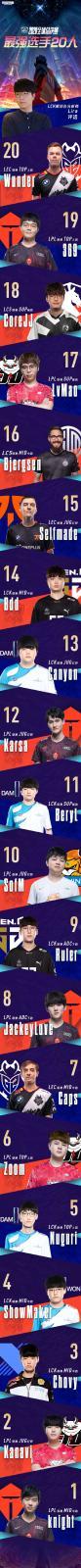 2020全球总决赛选手TOP20榜单出炉 左手被狂奶再登榜首