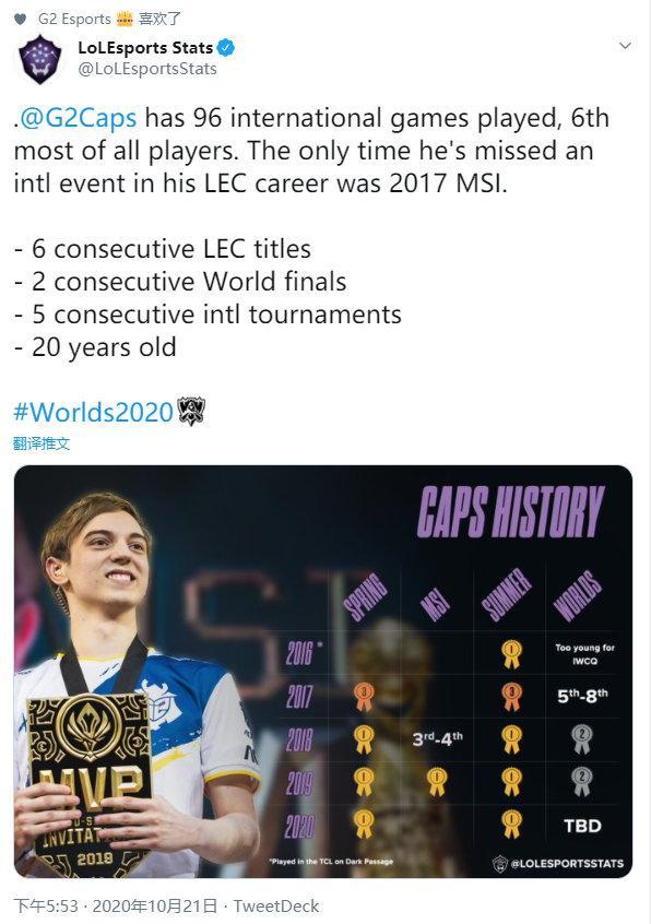 LOL官推发布Caps大数据 职业生涯仅缺席一场国际赛