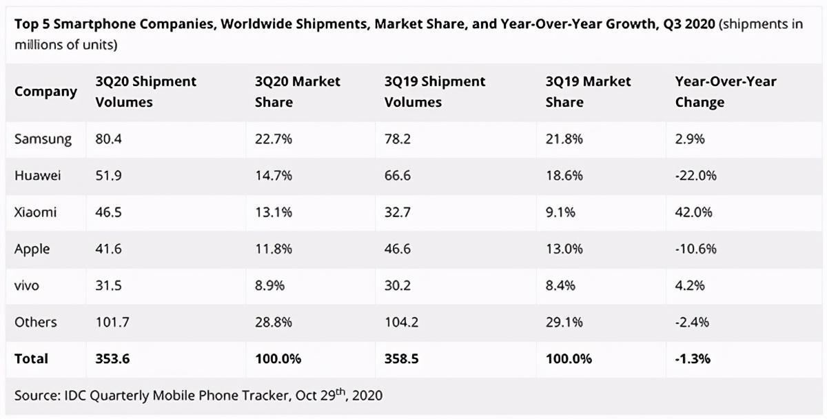 紫米10000mAh多功能移动电源预售;小米全球手机销量公布