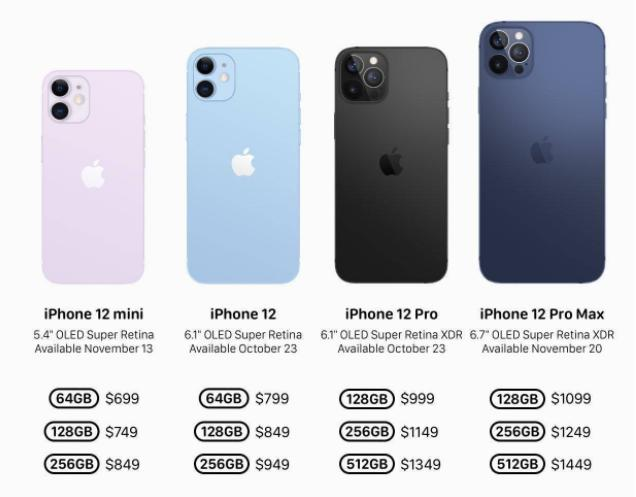 终于等到iPhone 12:快充遥遥无期,依然卖得最好?