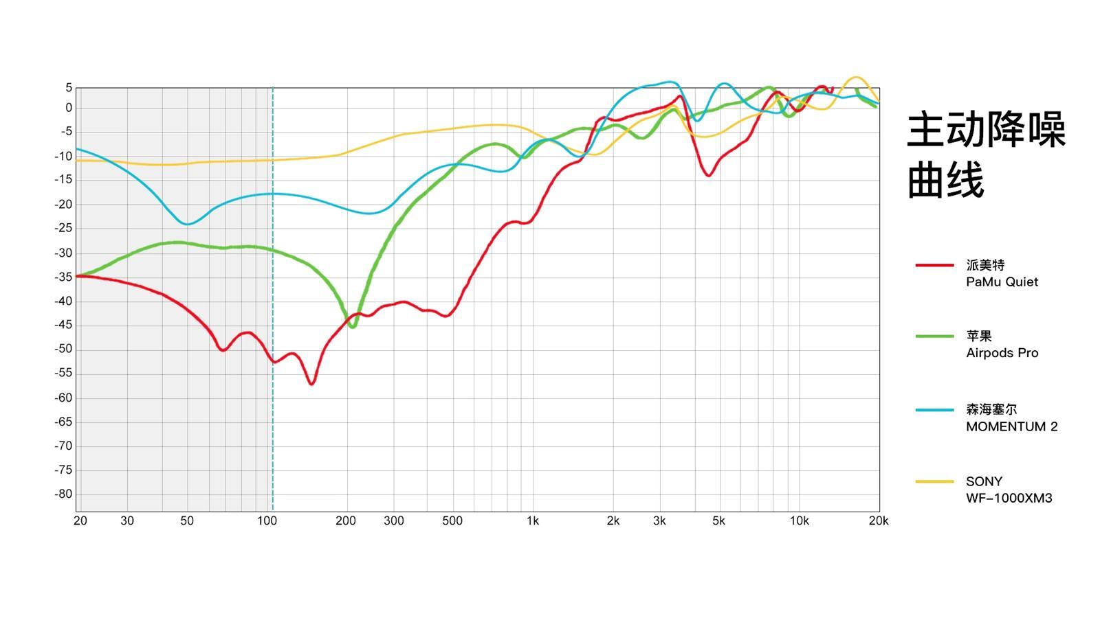 降噪耳机选购指南:苹果、华为、索尼、森海塞尔、派美特对比评测