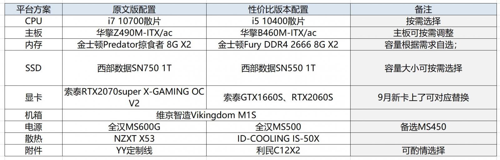 万元预算的黑灰冷淡系ITX小钢炮主机