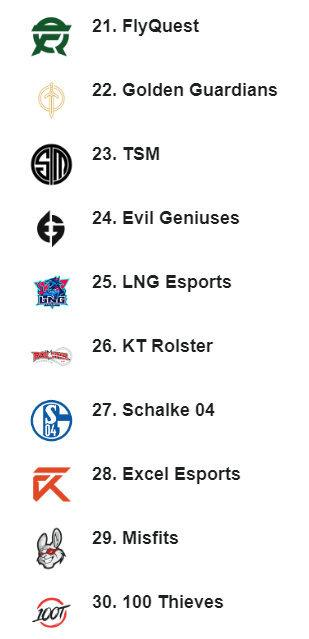 ESPN公布2021年全球战队排行 iG、FPX跻身前十