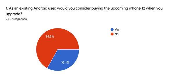 将有大批华为用户转投iPhone?雷军表示小米高管仅15人