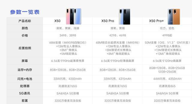 vivo X50 Pro对比realme真我X7 Pro,咋选