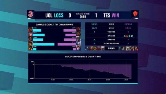 TES碾压UOL打出小组赛最大经济差 恭喜TES晋级八强