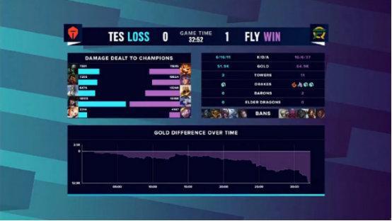 一级团混战炸裂蝴蝶效应 FLY绝活机器人送TES首败