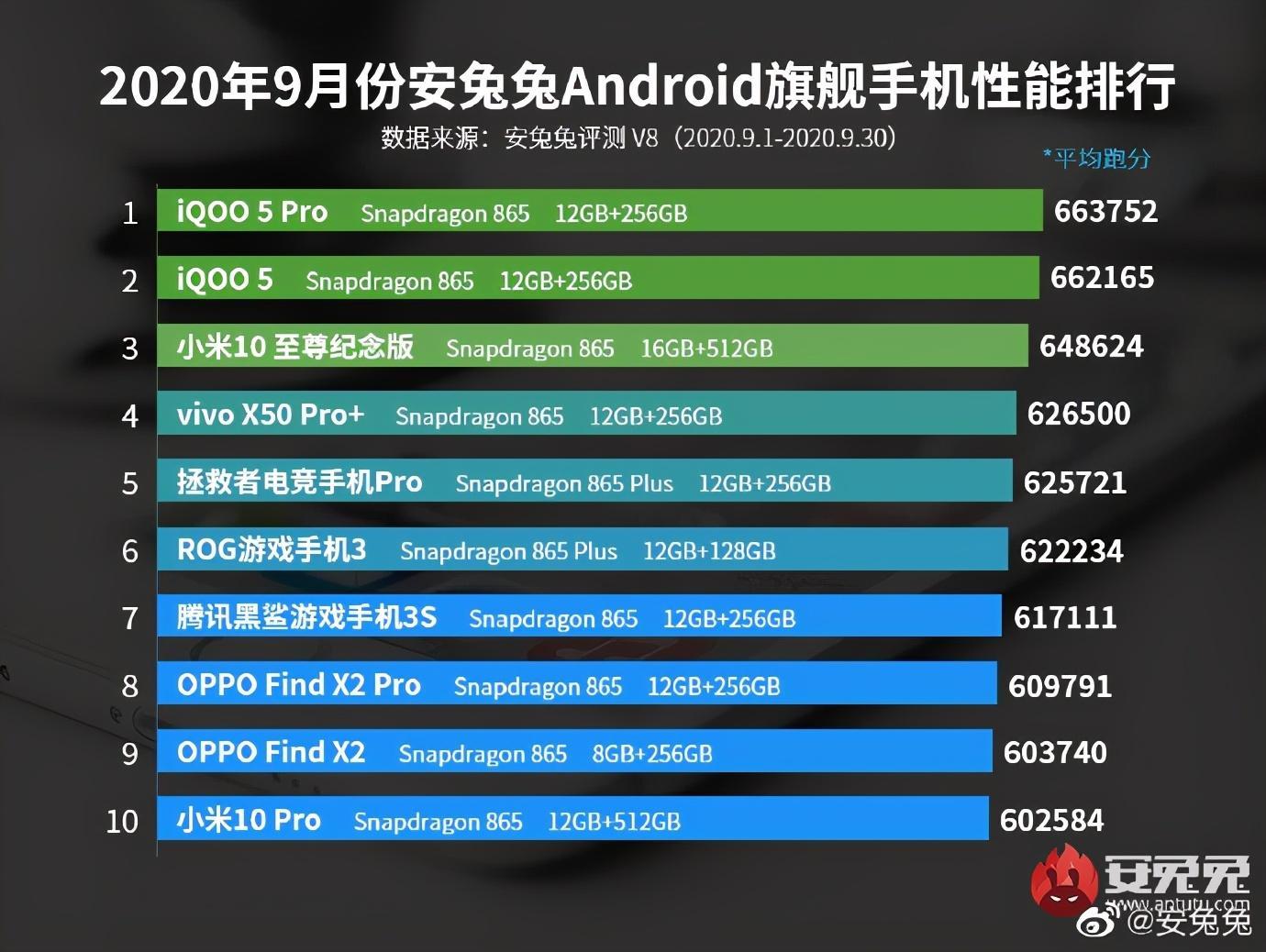 小米米家耳温计众筹;9月份安兔兔安卓手机性能榜单公布