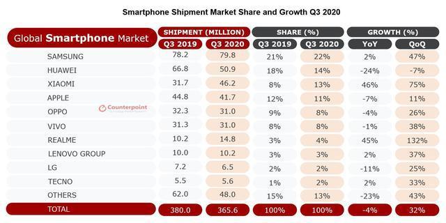 全球智能手机份额排行vivo未入前五;华为下死命令新机需售罄