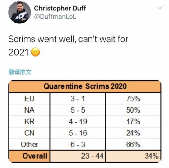 G2训练赛胜率仅有34% 分析师乐观发推:迫不及待想要到2021年啦
