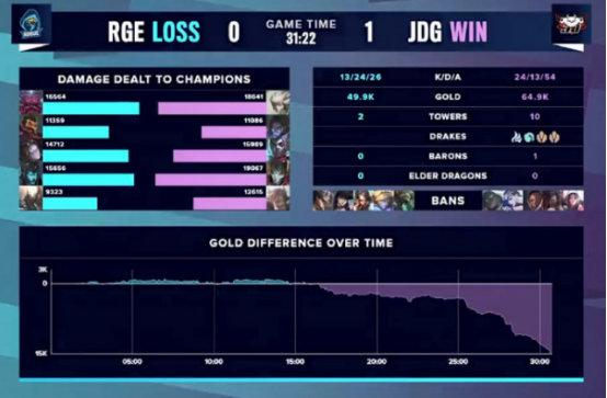 JDG双杀RGE确认晋级八强 LPL官推:发条尽力了