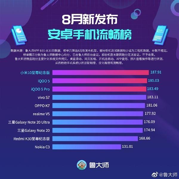 小米碰碰贴2开卖;鲁大师8月新机流畅榜公布