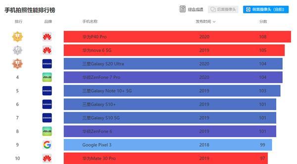 雷蛇战斧ITX机箱开卖;DxO公布全球第二自拍手机评分