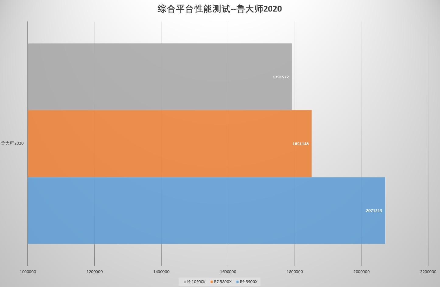 买前生产力,买后打游戏 AMD Ryzen 7 5800X和Ryzen 9 5900X实测